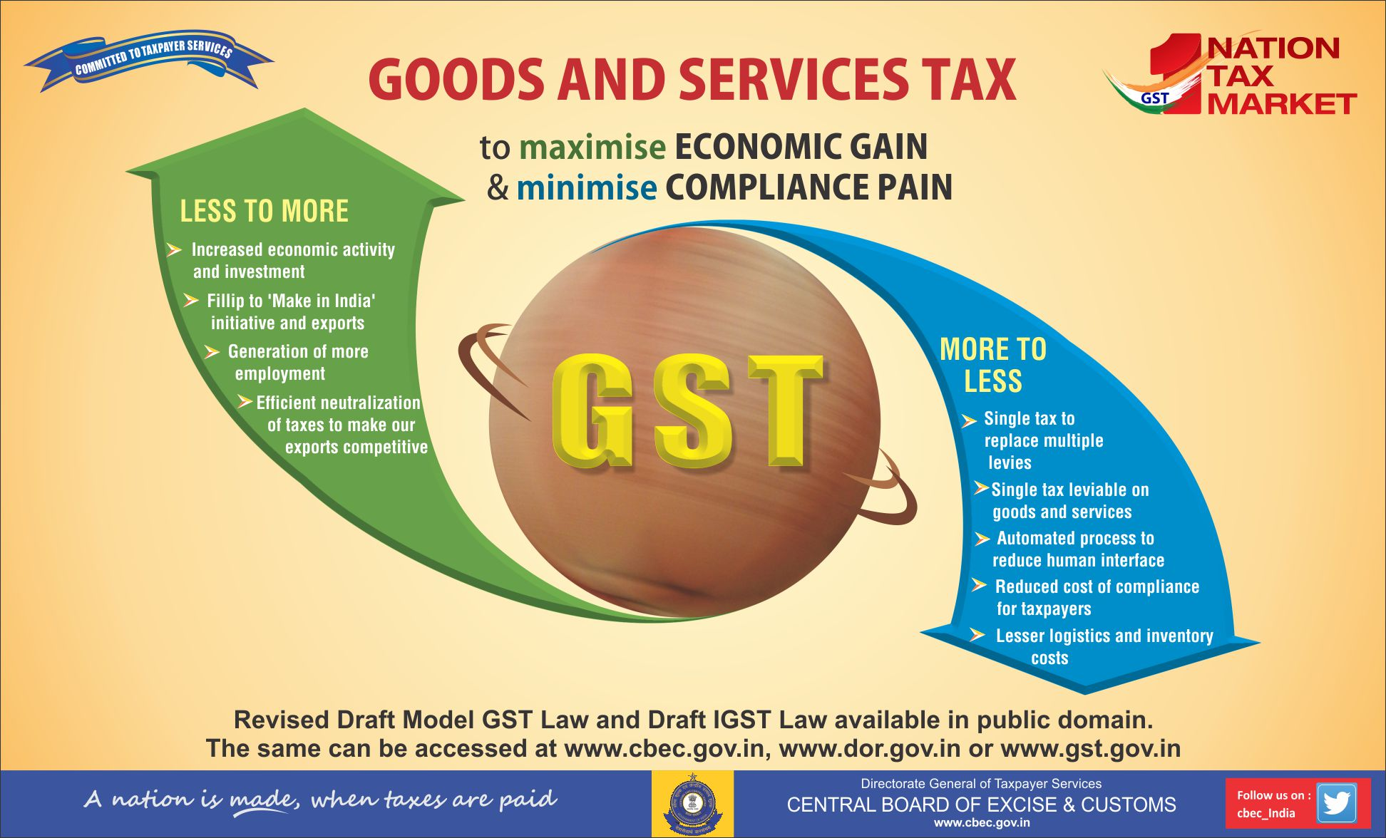 disadvantages of gst The government's has implemented gst with much fanfare however there are some disadvantages of gst which should not be neglected.