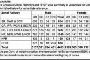 RPF Constable Notification 2021-2022-RPF Constable Selection Procedure