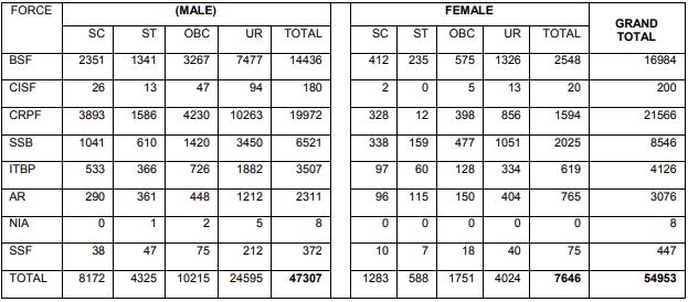 SSC GD Bharti BSF, CISF, CRPF, SSB, ITBP, AR, NIA, SSF 2019