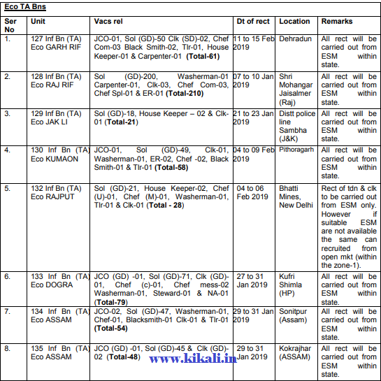 TA Army Rally Bharti Schedule 2019-TA Bharti Age Height