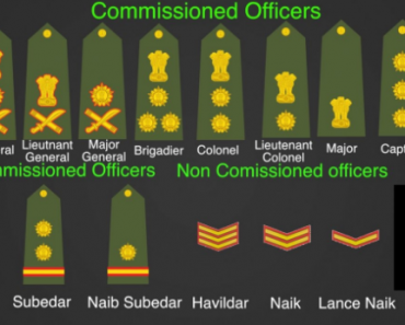 INDIAN ARMY Ranks and Recruitment Processes